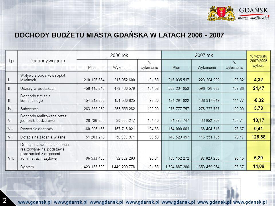 DOCHODY BUDŻETU MIASTA GDAŃSKA W LATACH 2006 - 2007 2 Lp.Dochody wg grup 2006 rok2007 rok % wzrostu 2007/2006 wykon.