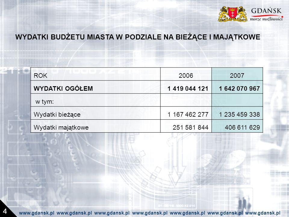 WYDATKI BUDŻETU MIASTA W PODZIALE NA BIEŻĄCE I MAJĄTKOWE 4 ROK20062007 WYDATKI OGÓŁEM1 419 044 1211 642 070 967 w tym: Wydatki bieżące1 167 462 2771 235 459 338 Wydatki majątkowe251 581 844406 611 629 www.gdansk.pl www.gdansk.pl www.gdansk.pl www.gdansk.pl www.gdansk.pl www.gdansk.pl www.gdansk.pl