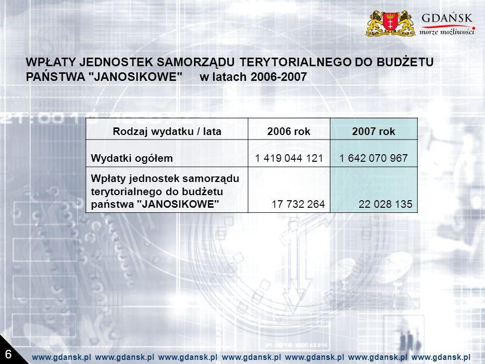 WPŁATY JEDNOSTEK SAMORZĄDU TERYTORIALNEGO DO BUDŻETU PAŃSTWA JANOSIKOWE w latach 2006-2007 Rodzaj wydatku / lata2006 rok2007 rok Wydatki ogółem1 419 044 1211 642 070 967 Wpłaty jednostek samorządu terytorialnego do budżetu państwa JANOSIKOWE 17 732 26422 028 135 6 www.gdansk.pl www.gdansk.pl www.gdansk.pl www.gdansk.pl www.gdansk.pl www.gdansk.pl www.gdansk.pl