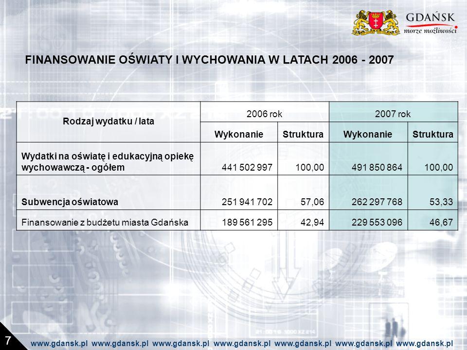 FINANSOWANIE OŚWIATY I WYCHOWANIA W LATACH 2006 - 2007 7 Rodzaj wydatku / lata 2006 rok2007 rok WykonanieStrukturaWykonanieStruktura Wydatki na oświatę i edukacyjną opiekę wychowawczą - ogółem441 502 997100,00491 850 864100,00 Subwencja oświatowa251 941 70257,06262 297 76853,33 Finansowanie z budżetu miasta Gdańska189 561 29542,94229 553 09646,67 www.gdansk.pl www.gdansk.pl www.gdansk.pl www.gdansk.pl www.gdansk.pl www.gdansk.pl www.gdansk.pl