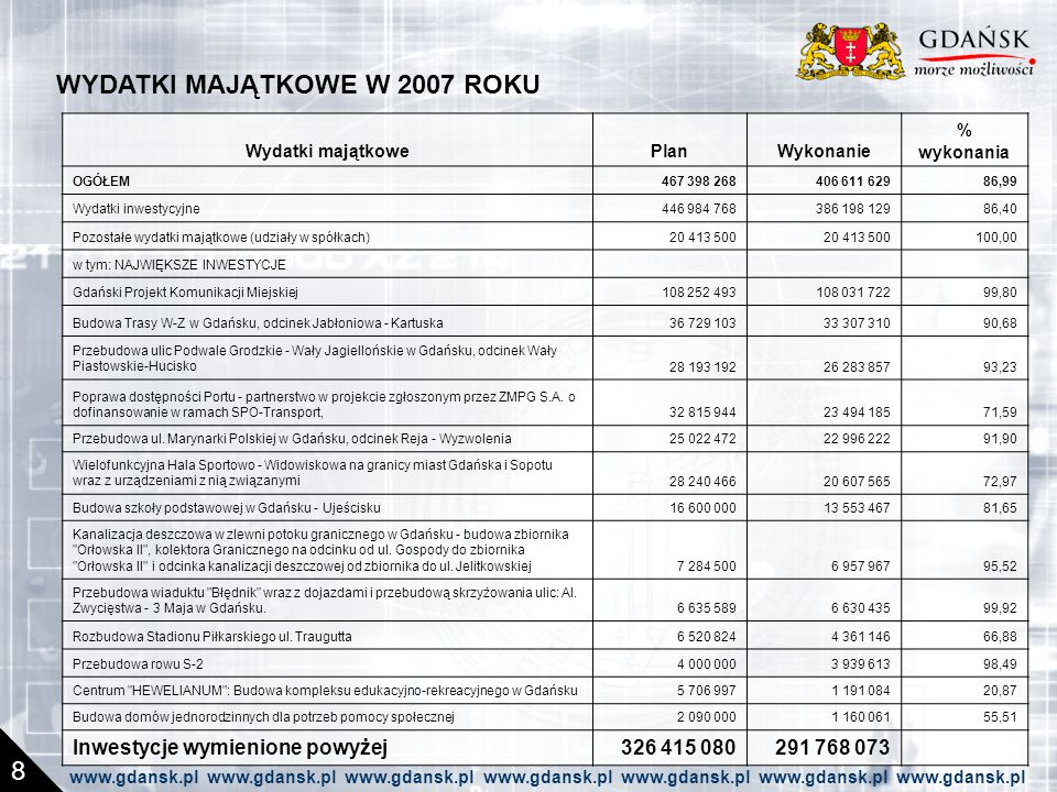 WYDATKI MAJĄTKOWE W 2007 ROKU 8 Wydatki majątkowePlanWykonanie % wykonania OGÓŁEM467 398 268406 611 62986,99 Wydatki inwestycyjne446 984 768386 198 12986,40 Pozostałe wydatki majątkowe (udziały w spółkach)20 413 500 100,00 w tym: NAJWIĘKSZE INWESTYCJE Gdański Projekt Komunikacji Miejskiej108 252 493108 031 72299,80 Budowa Trasy W-Z w Gdańsku, odcinek Jabłoniowa - Kartuska36 729 10333 307 31090,68 Przebudowa ulic Podwale Grodzkie - Wały Jagiellońskie w Gdańsku, odcinek Wały Piastowskie-Hucisko28 193 19226 283 85793,23 Poprawa dostępności Portu - partnerstwo w projekcie zgłoszonym przez ZMPG S.A.