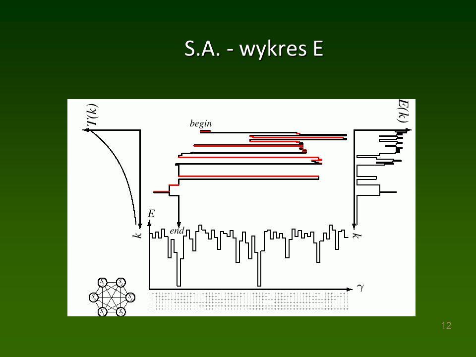 12 S.A. - wykres E