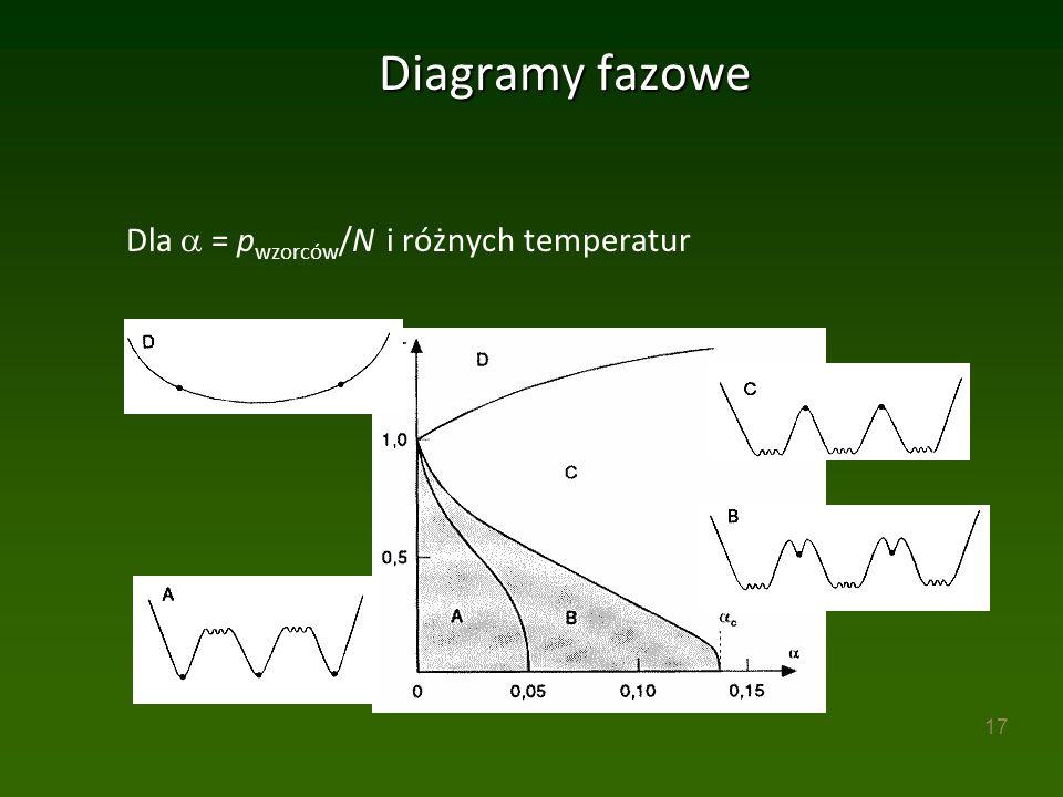 17 Diagramy fazowe Dla  = p wzorców /N i różnych temperatur
