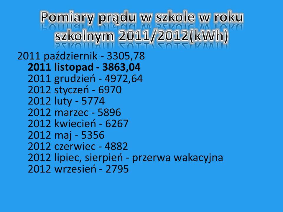 2011 październik - 3305,78 2011 listopad - 3863,04 2011 grudzień - 4972,64 2012 styczeń - 6970 2012 luty - 5774 2012 marzec - 5896 2012 kwiecień - 6267 2012 maj - 5356 2012 czerwiec - 4882 2012 lipiec, sierpień - przerwa wakacyjna 2012 wrzesień - 2795