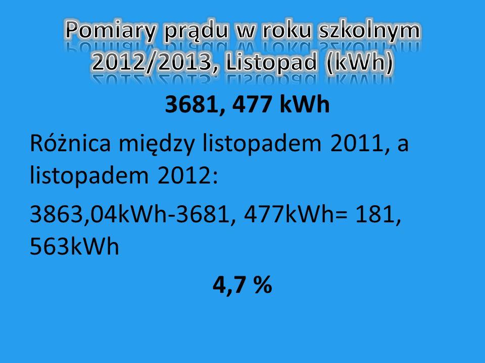 3681, 477 kWh Różnica między listopadem 2011, a listopadem 2012: 3863,04kWh-3681, 477kWh= 181, 563kWh 4,7 %