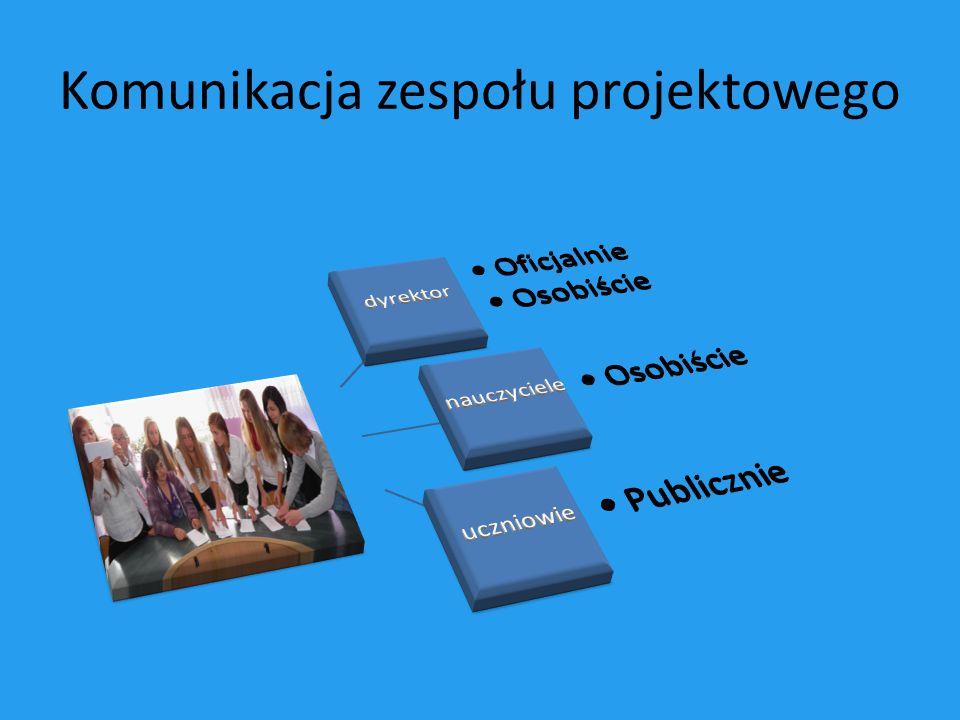 Komunikacja zespołu projektowego