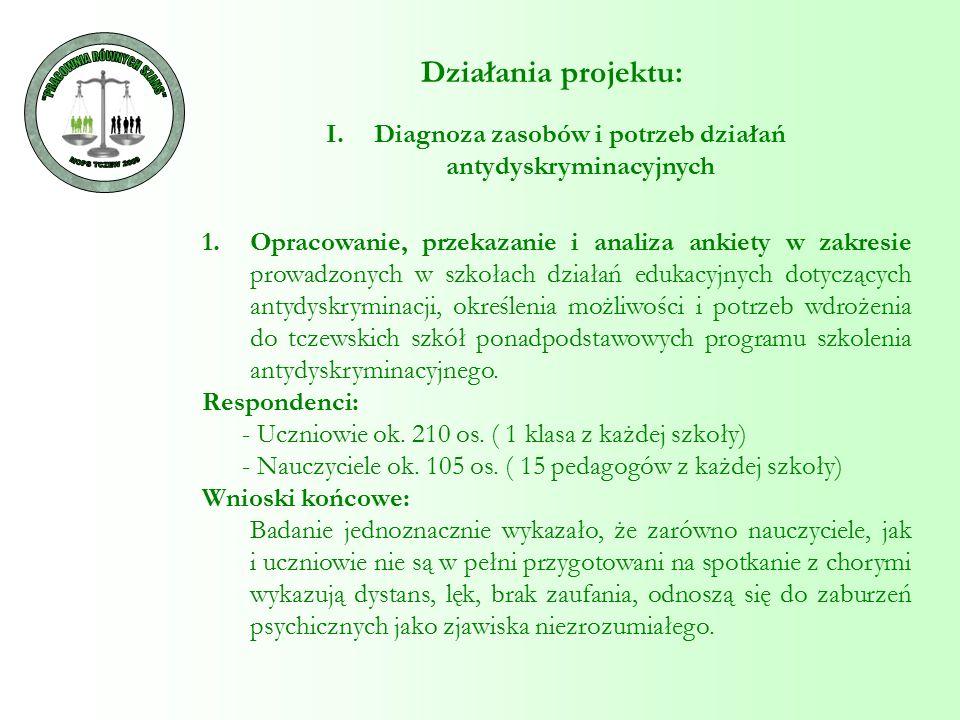 Działania projektu: I.Diagnoza zasobów i potrzeb działań antydyskryminacyjnych 1.Opracowanie, przekazanie i analiza ankiety w zakresie prowadzonych w