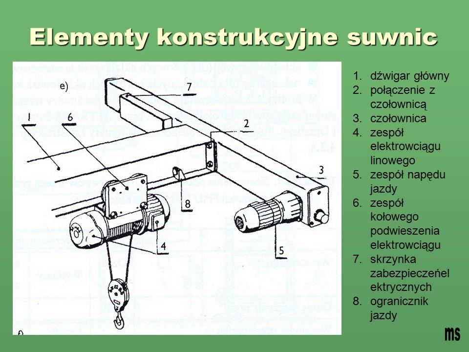 Elementy konstrukcyjne suwnic 1.dźwigar główny 2.połączenie z czołownicą 3.czołownica 4.zespół elektrowciągu linowego 5.zespół napędu jazdy 6.zespół kołowego podwieszenia elektrowciągu 7.skrzynka zabezpieczeńel ektrycznych 8.ogranicznik jazdy