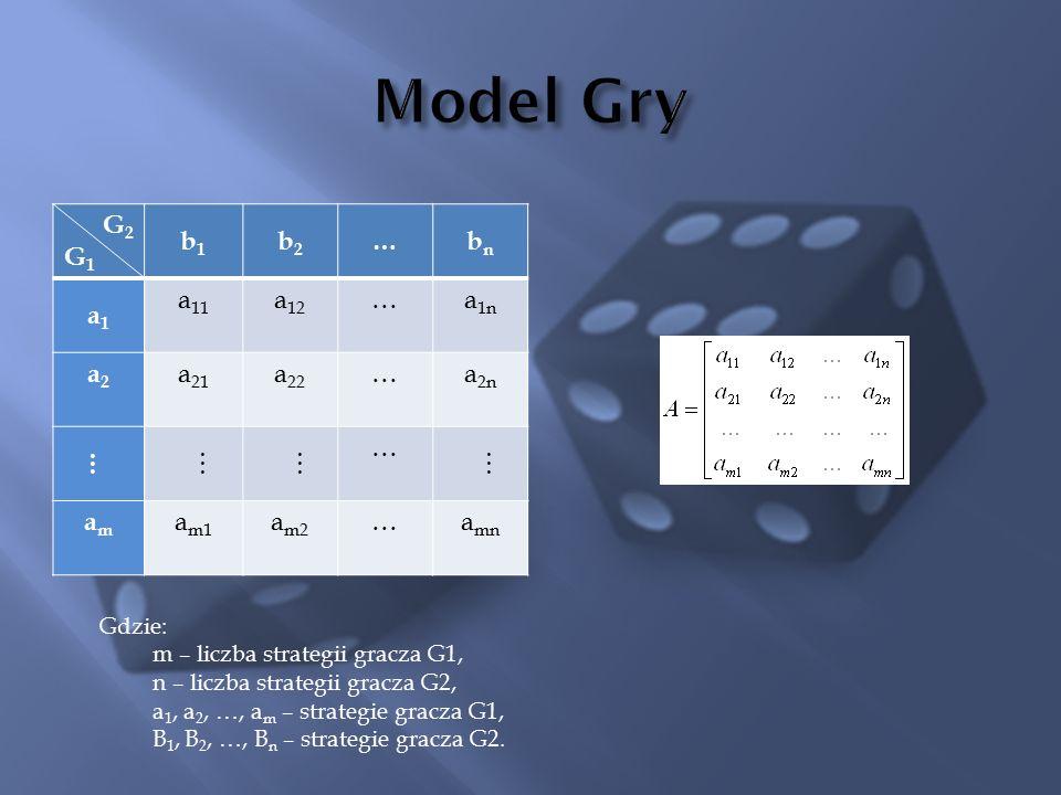 G2G1G2G1 b1b1 b2b2 …bnbn a1a1 a 11 a 12 …a 1n a2a2 a 21 a 22 …a 2n ……… … … amam a m1 a m2 …a mn Gdzie: m – liczba strategii gracza G1, n – liczba strategii gracza G2, a 1, a 2, …, a m – strategie gracza G1, B 1, B 2, …, B n – strategie gracza G2.