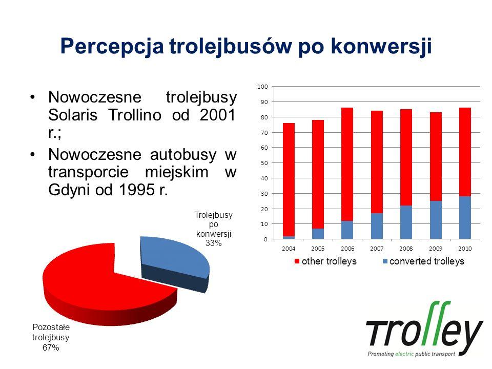 Percepcja trolejbusów po konwersji Nowoczesne trolejbusy Solaris Trollino od 2001 r.; Nowoczesne autobusy w transporcie miejskim w Gdyni od 1995 r.