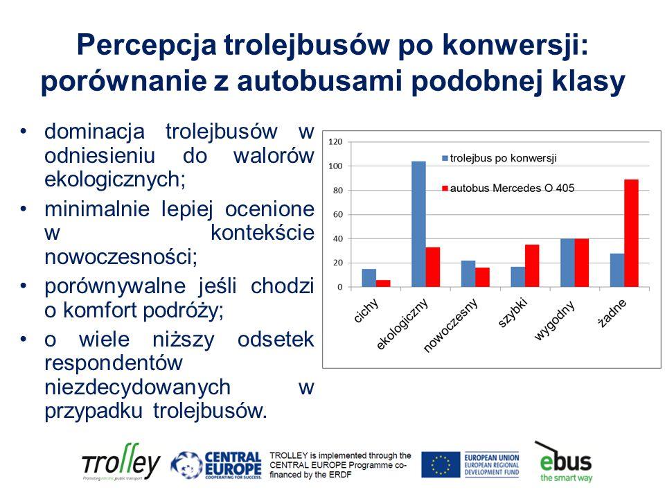 Percepcja trolejbusów po konwersji: porównanie z autobusami podobnej klasy dominacja trolejbusów w odniesieniu do walorów ekologicznych; minimalnie lepiej ocenione w kontekście nowoczesności; porównywalne jeśli chodzi o komfort podróży; o wiele niższy odsetek respondentów niezdecydowanych w przypadku trolejbusów.