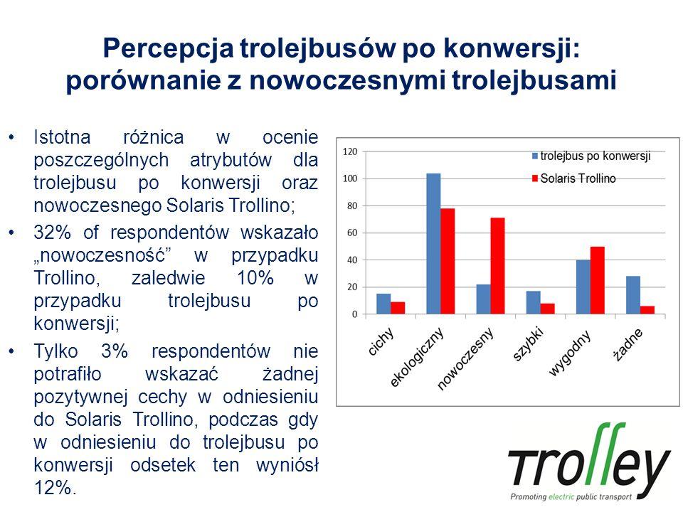 """Percepcja trolejbusów po konwersji: porównanie z nowoczesnymi trolejbusami Istotna różnica w ocenie poszczególnych atrybutów dla trolejbusu po konwersji oraz nowoczesnego Solaris Trollino; 32% of respondentów wskazało """"nowoczesność w przypadku Trollino, zaledwie 10% w przypadku trolejbusu po konwersji; Tylko 3% respondentów nie potrafiło wskazać żadnej pozytywnej cechy w odniesieniu do Solaris Trollino, podczas gdy w odniesieniu do trolejbusu po konwersji odsetek ten wyniósł 12%."""