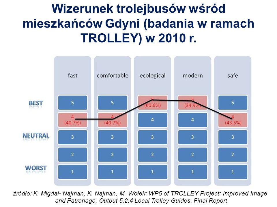 Wizerunek trolejbusów wśród mieszkańców Gdyni (badania w ramach TROLLEY) w 2010 r.