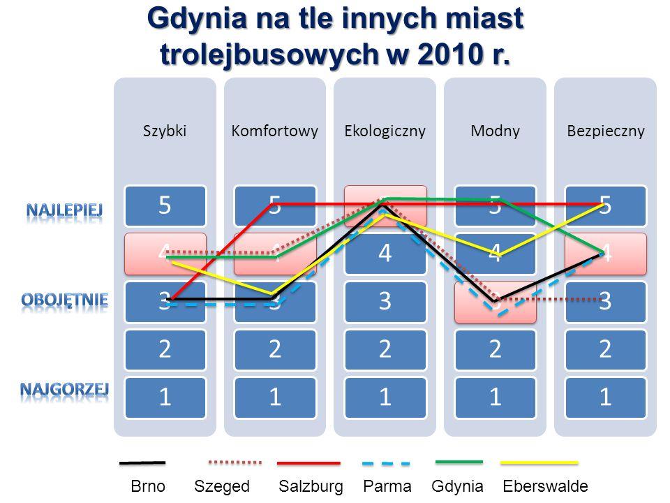 Szybki 54321 Komfortowy 54321 Ekologiczny 54321 Modny 54321 Bezpieczny 54321 Gdynia na tle innych miast trolejbusowych w 2010 r.