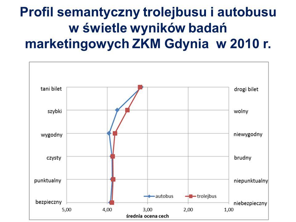 Profil semantyczny trolejbusu i autobusu w świetle wyników badań marketingowych ZKM Gdynia w 2010 r.