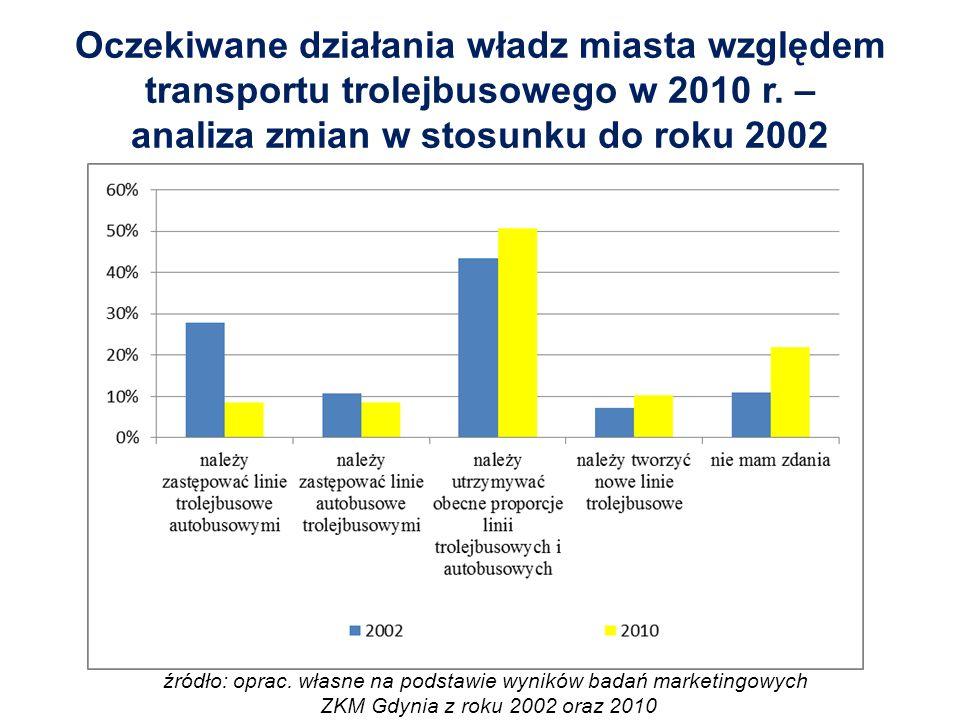 Oczekiwane działania władz miasta względem transportu trolejbusowego w 2010 r.