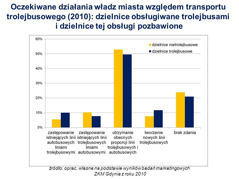 Oczekiwane działania władz miasta względem transportu trolejbusowego (2010): dzielnice obsługiwane trolejbusami i dzielnice tej obsługi pozbawione źródło: oprac.