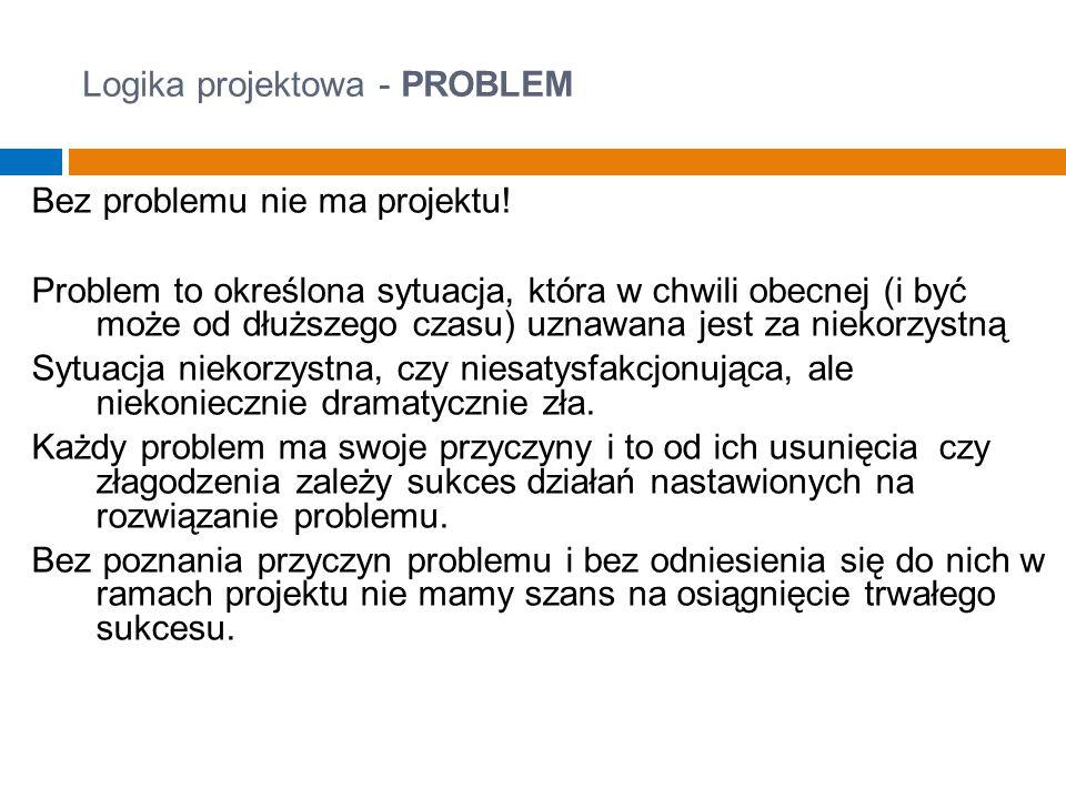 Logika projektowa - PROBLEM Problem występuje w określonym miejscu, czasie, grupie/środowisku.
