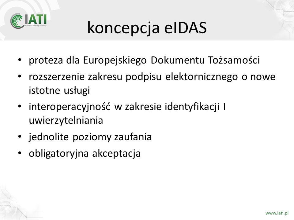 koncepcja eIDAS proteza dla Europejskiego Dokumentu Tożsamości rozszerzenie zakresu podpisu elektornicznego o nowe istotne usługi interoperacyjność w