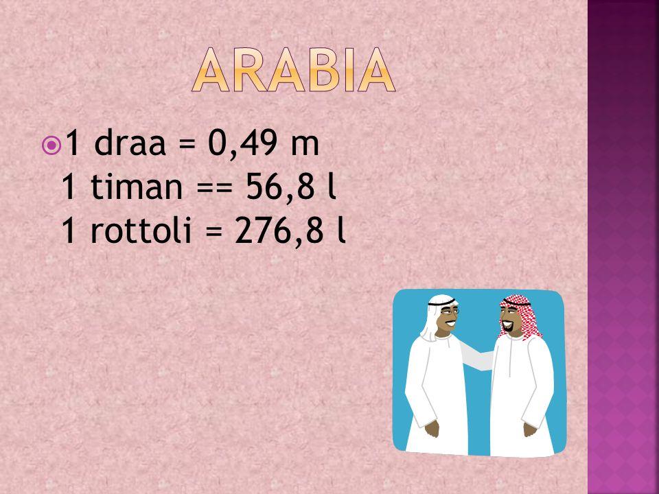  1 draa = 0,49 m 1 timan == 56,8 l 1 rottoli = 276,8 l
