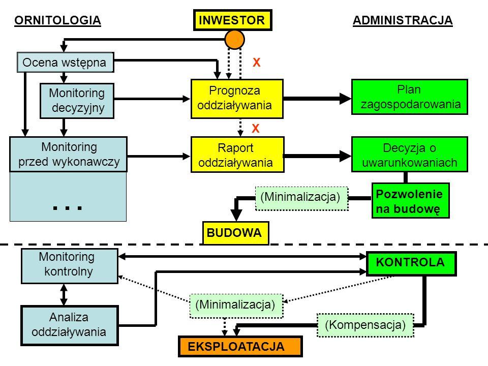 X X ORNITOLOGIAINWESTORADMINISTRACJA Ocena wstępna Prognoza oddziaływania Monitoring decyzyjny Plan zagospodarowania Raport oddziaływania Decyzja o uwarunkowaniach … Monitoring przed wykonawczy Pozwolenie na budowę BUDOWA (Minimalizacja) Monitoring kontrolny Analiza oddziaływania KONTROLA (Minimalizacja) EKSPLOATACJA (Kompensacja)