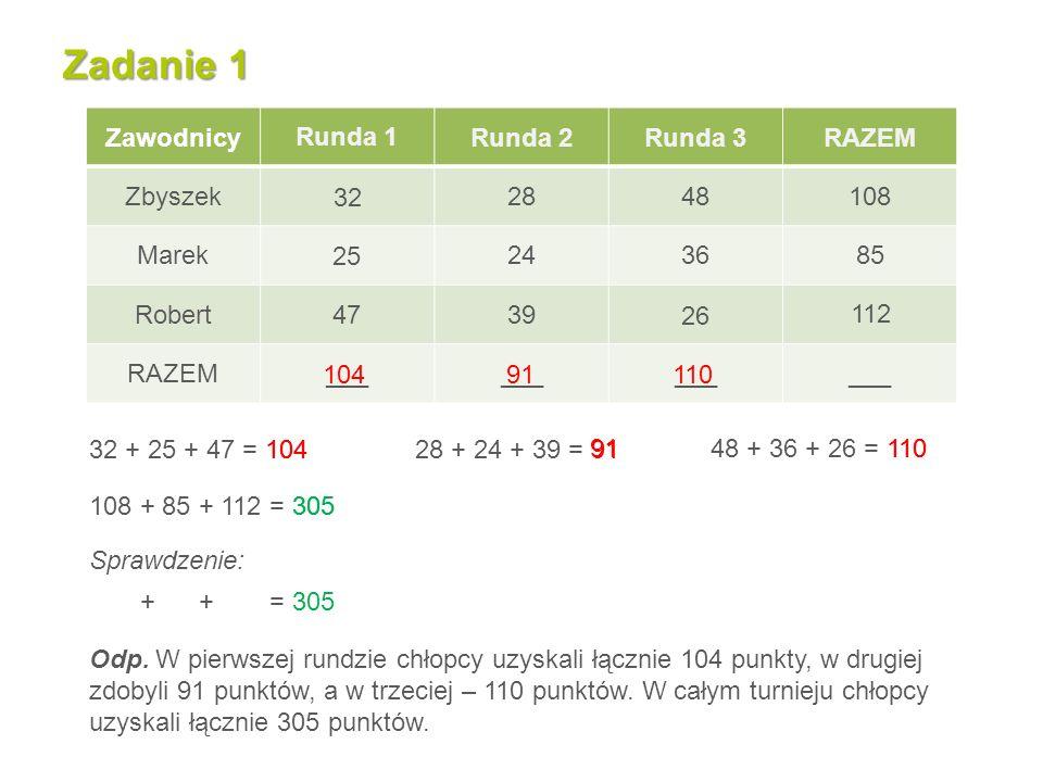Zadanie 1 ZawodnicyRunda 2Runda 3RAZEM Zbyszek Marek Robert RAZEM___ 32 + 25 + 47 = 104 28 + 24 + 39 = 91 48 + 36 + 26 = 110 28 25 26 108 + 85 + 112 = 305 Sprawdzenie: 104 + 91 + 110 = 305 Odp.