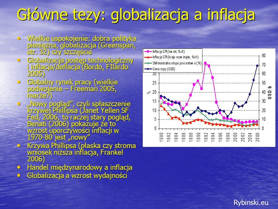 Rybinski.eu Główne tezy: globalizacja a inflacja Wielkie uspokojenie: dobra polityka pieniężna, globalizacja (Greenspan, str.