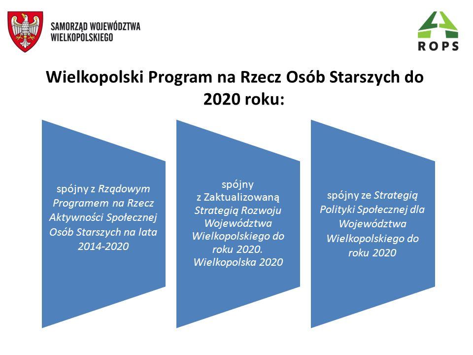 Strategia Polityki Społecznej dla Województwa Wielkopolskiego do 2020 roku wskazuje osoby starsze jako szczególnego adresata polityki społecznej