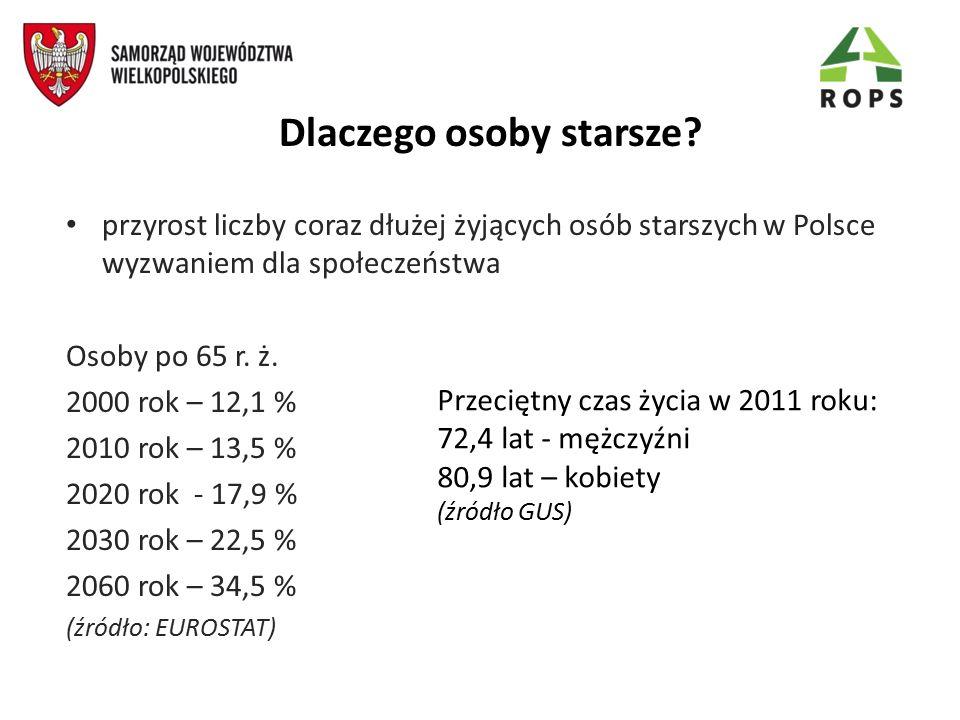 Dlaczego osoby starsze? przyrost liczby coraz dłużej żyjących osób starszych w Polsce wyzwaniem dla społeczeństwa Osoby po 65 r. ż. 2000 rok – 12,1 %