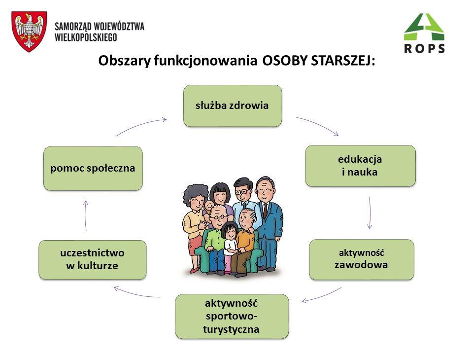 Obszary funkcjonowania OSOBY STARSZEJ: służba zdrowia edukacja i nauka aktywność zawodowa aktywność sportowo- turystyczna uczestnictwo w kulturze pomo