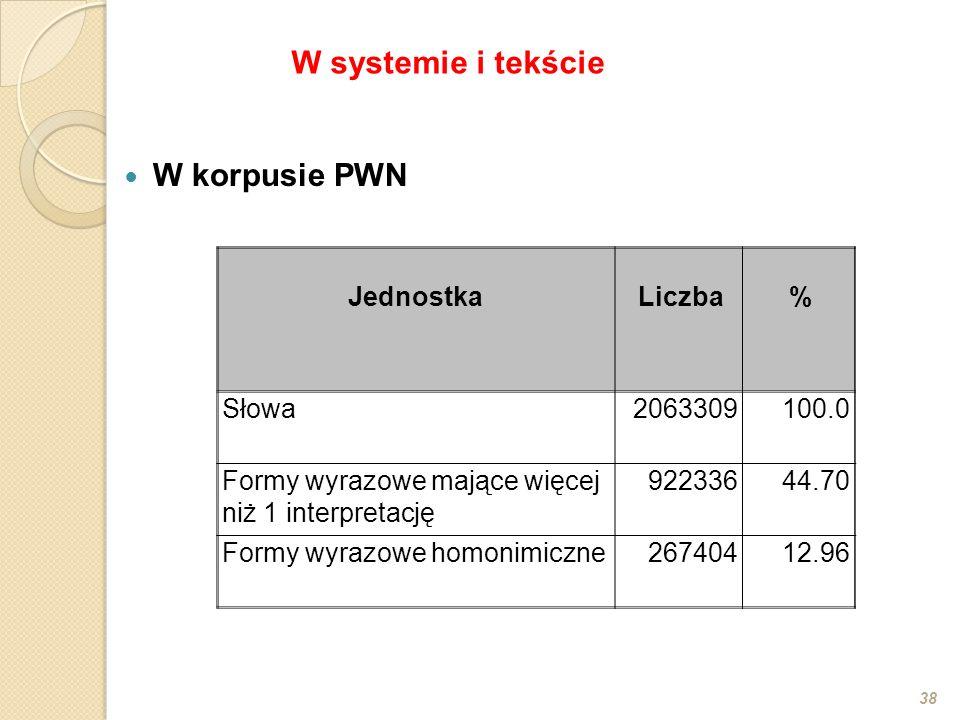 W korpusie PWN 38 JednostkaLiczba% Słowa2063309100.0 Formy wyrazowe mające więcej niż 1 interpretację 92233644.70 Formy wyrazowe homonimiczne26740412.96 W systemie i tekście