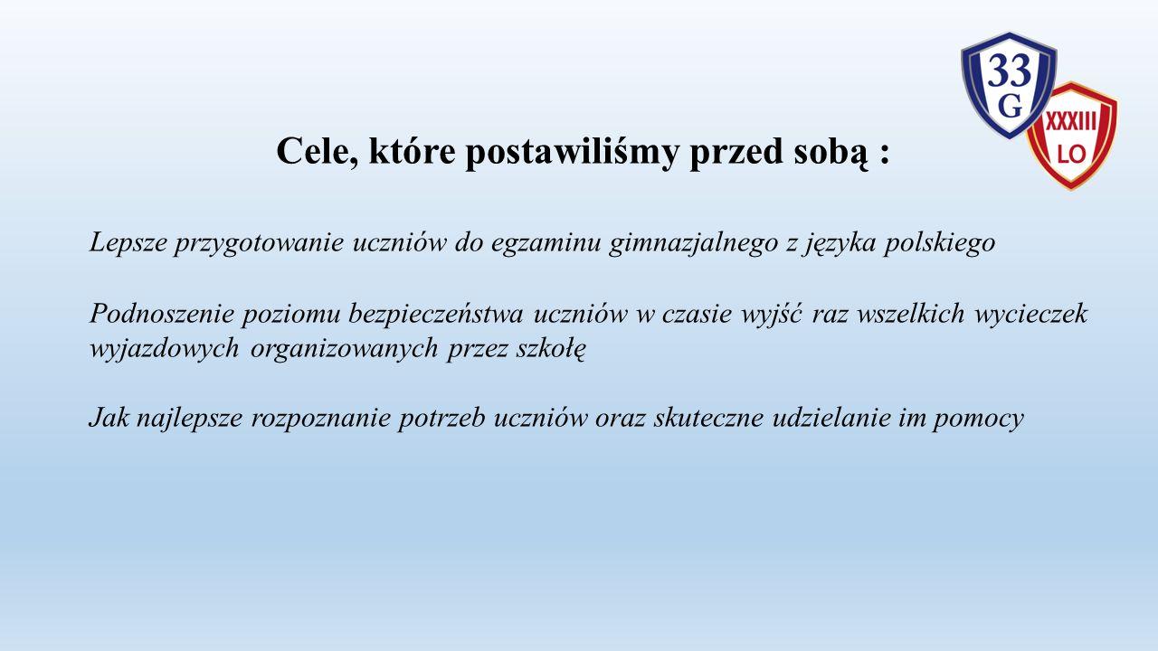 Cele, które postawiliśmy przed sobą : Lepsze przygotowanie uczniów do egzaminu gimnazjalnego z języka polskiego Podnoszenie poziomu bezpieczeństwa uczniów w czasie wyjść raz wszelkich wycieczek wyjazdowych organizowanych przez szkołę Jak najlepsze rozpoznanie potrzeb uczniów oraz skuteczne udzielanie im pomocy