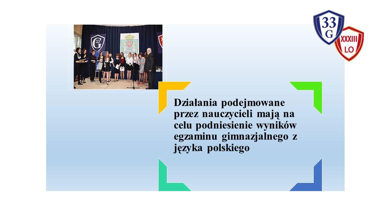 Systematyczne diagnozowanie poziomu wiedzy i umiejętności uczniów, wykorzystywanie wyników diagnoz w bieżącej pracy Zajęcia dodatkowe dla uczniów przygotowujące do egzaminu gimnazjalnego z języka polskiego Zajęcia dla uczniów ze specjalnymi potrzebami edukacyjnymi  Nauczyciele języka polskiego podejmują działania służące osiągnięciu przez uczniów klas trzecich gimnazjum jak najlepszych wyników z egzaminu gimnazjalnego z języka polskiego