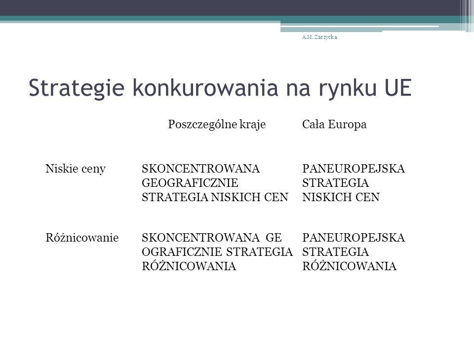 Strategie konkurowania na rynku UE A.M.