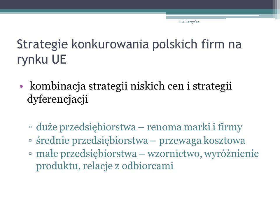 Strategie konkurowania polskich firm na rynku UE kombinacja strategii niskich cen i strategii dyferencjacji ▫duże przedsiębiorstwa – renoma marki i firmy ▫średnie przedsiębiorstwa – przewaga kosztowa ▫małe przedsiębiorstwa – wzornictwo, wyróżnienie produktu, relacje z odbiorcami A.M.