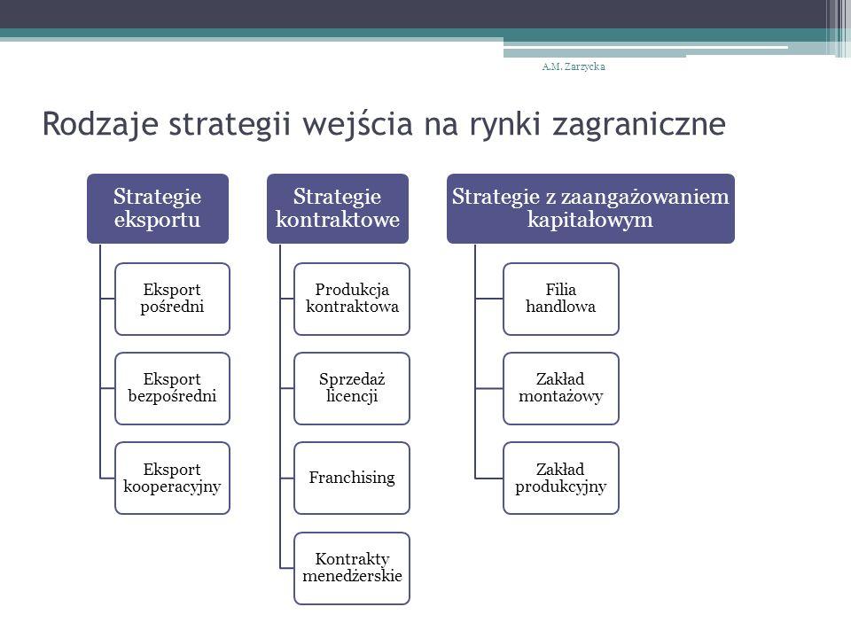 Rodzaje strategii wejścia na rynki zagraniczne A.M.