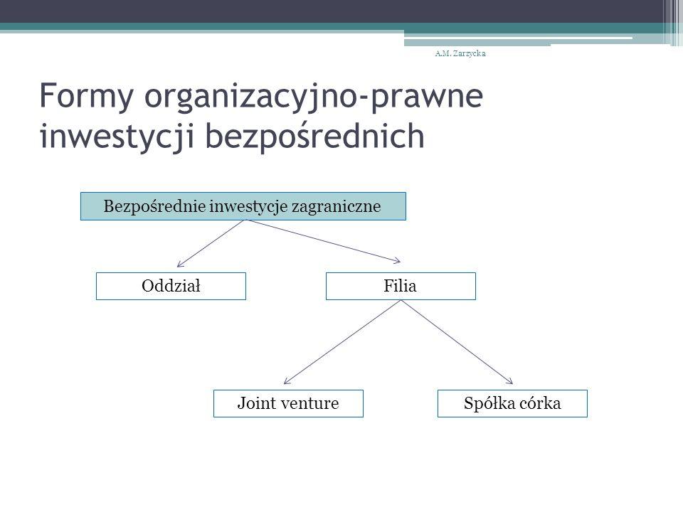 Formy organizacyjno-prawne inwestycji bezpośrednich A.M.