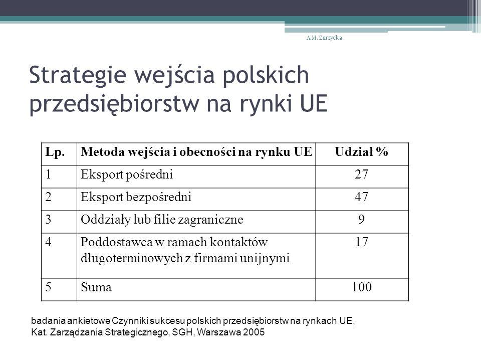 Strategie wejścia polskich przedsiębiorstw na rynki UE A.M.