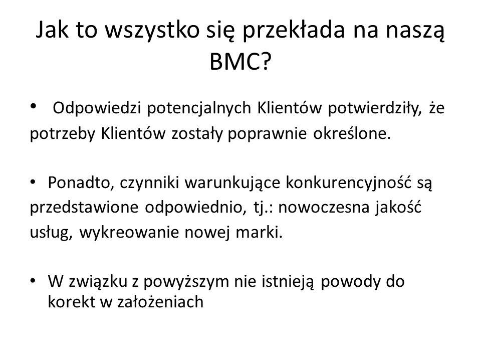 Jak to wszystko się przekłada na naszą BMC.