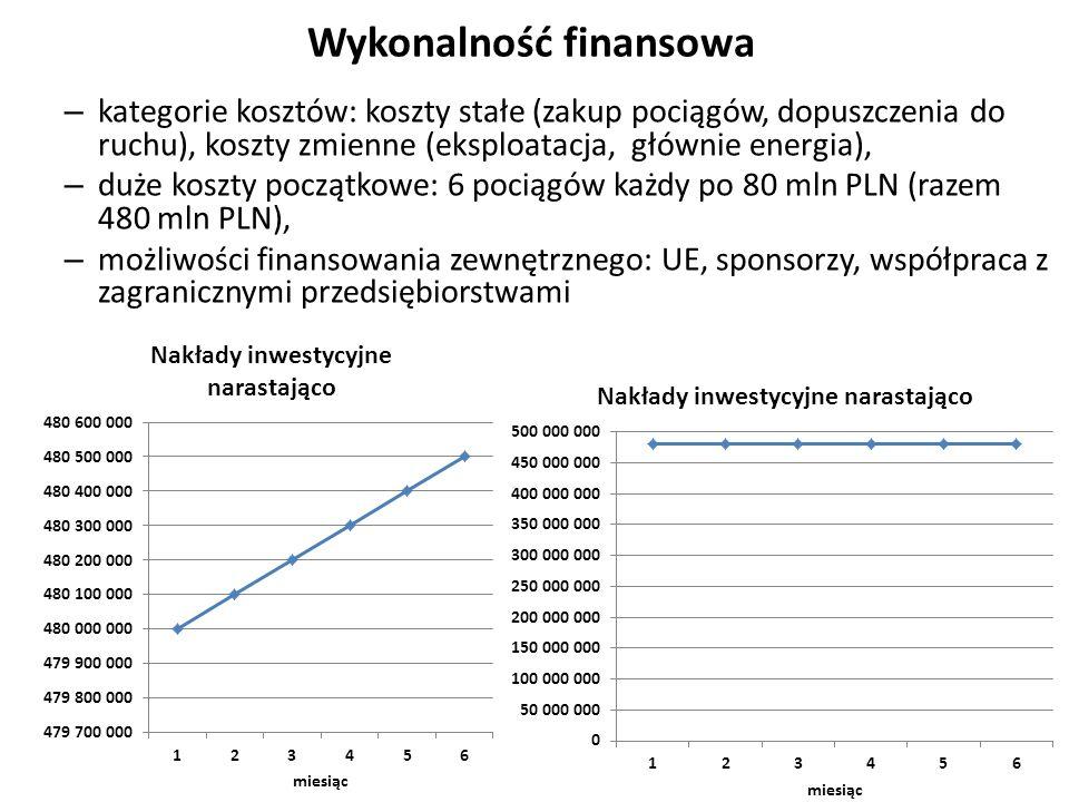 Wykonalność finansowa – kategorie kosztów: koszty stałe (zakup pociągów, dopuszczenia do ruchu), koszty zmienne (eksploatacja, głównie energia), – duże koszty początkowe: 6 pociągów każdy po 80 mln PLN (razem 480 mln PLN), – możliwości finansowania zewnętrznego: UE, sponsorzy, współpraca z zagranicznymi przedsiębiorstwami