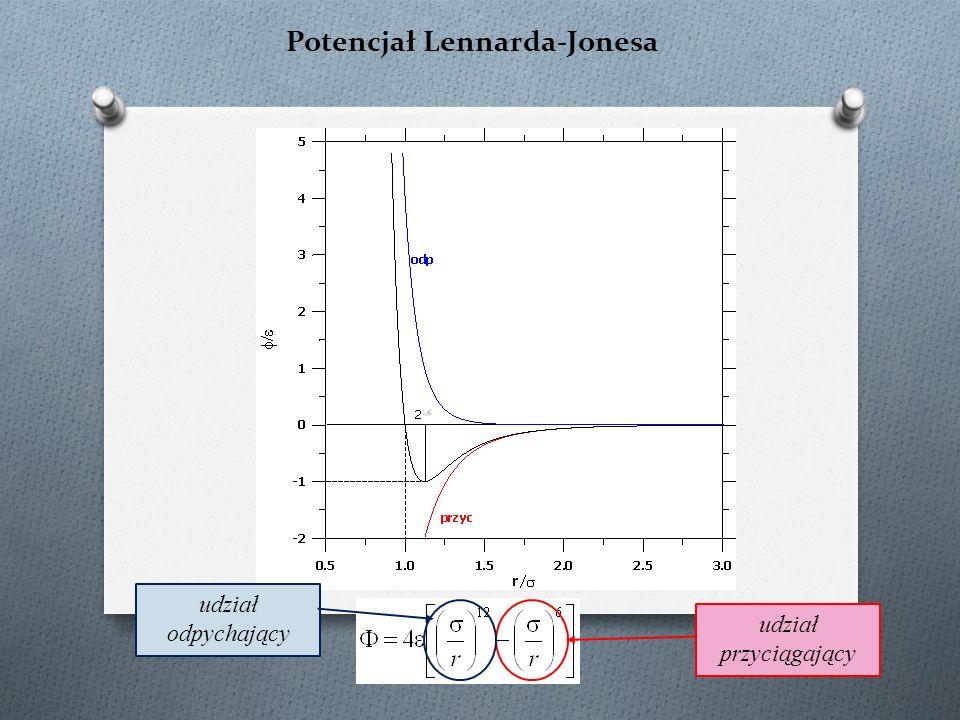 Potencjał Lennarda-Jonesa udział przyciągający udział odpychający