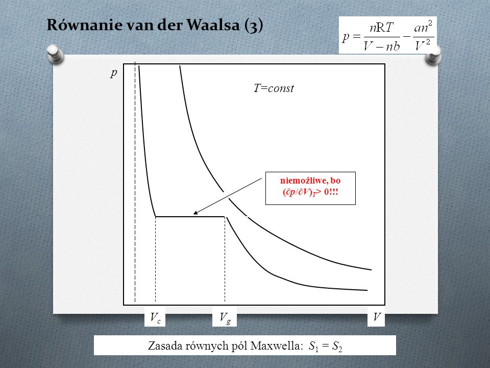 Równanie van der Waalsa (3) Zasada równych pól Maxwella: S 1 = S 2 p V T=const S1S1 S2S2 VcVc VgVg niemożliwe, bo (∂p/∂V) T > 0!!!
