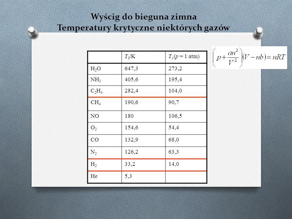 Wyścig do bieguna zimna Temperatury krytyczne niektórych gazów T k /KT t (p = 1 atm) H2OH2O647,3273,2 NH 3 405,6195,4 C2H4C2H4 282,4104,0 CH 4 190,690,7 NO180106,5 O2O2 154,654,4 CO132,968,0 N2N2 126,263,3 H2H2 33,214,0 He5,3