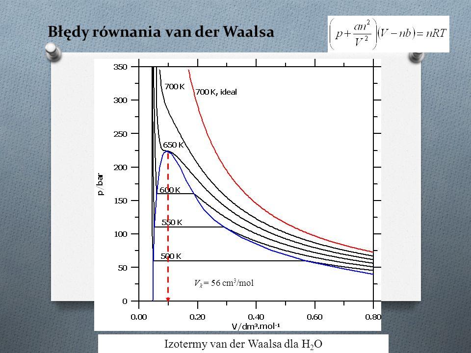 Błędy równania van der Waalsa Izotermy van der Waalsa dla H 2 O V k = 56 cm 3 /mol
