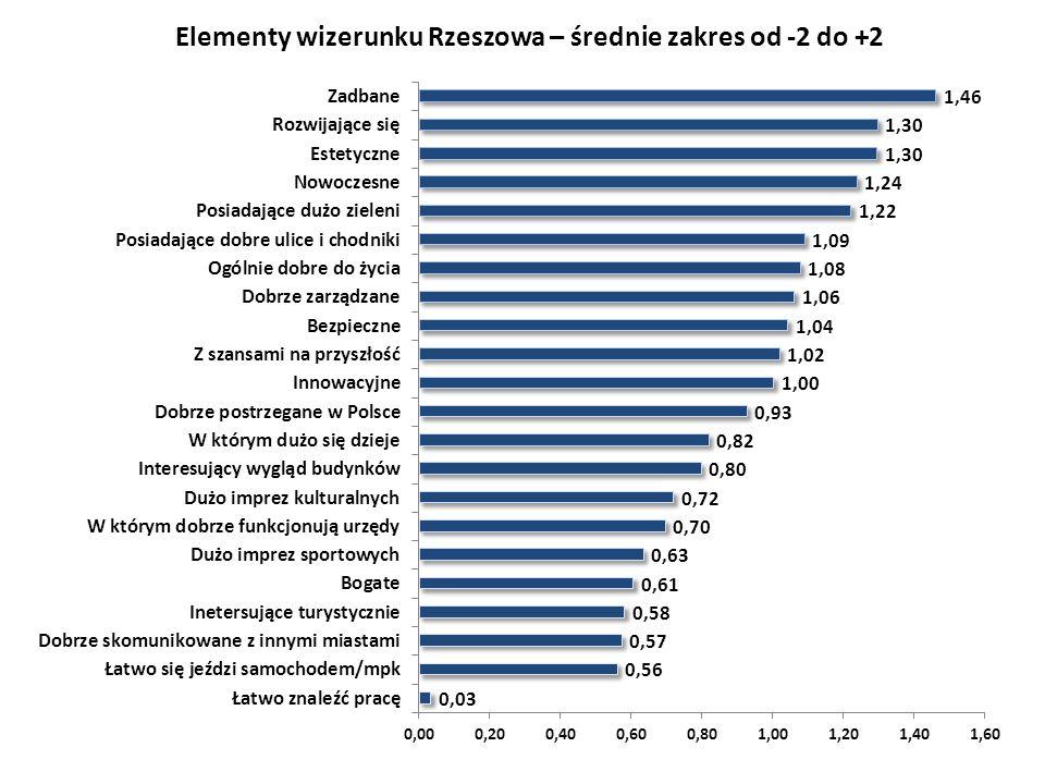 Elementy wizerunku Rzeszowa – średnie zakres od -2 do +2