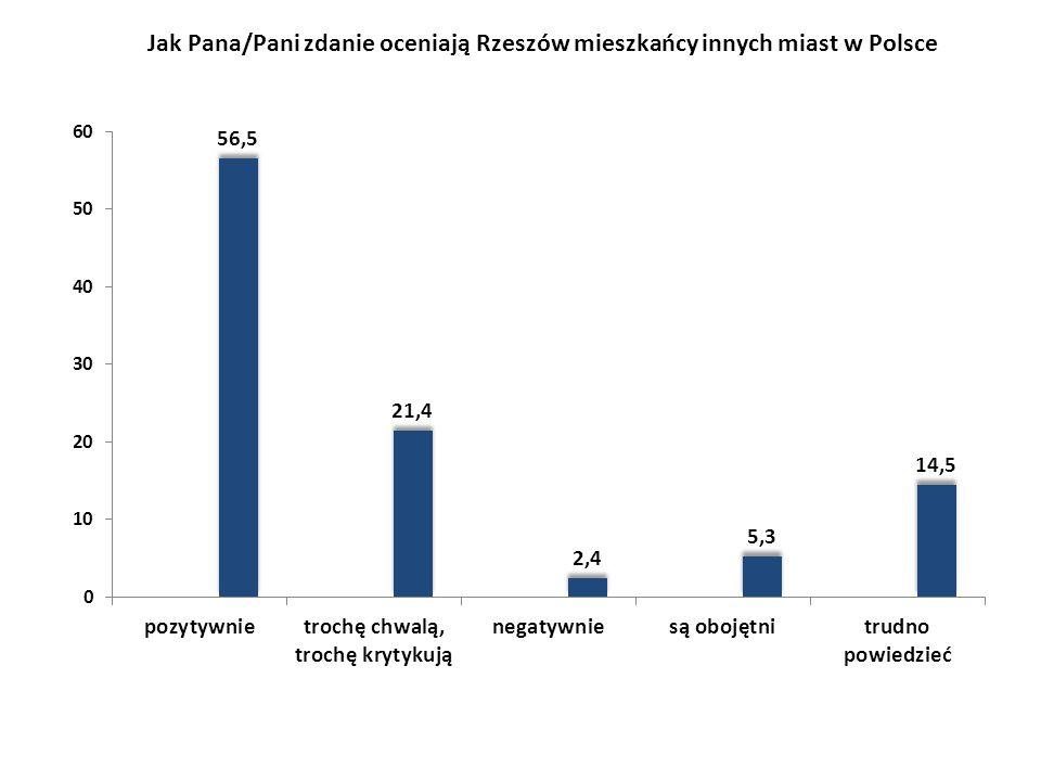 Jak Pana/Pani zdanie oceniają Rzeszów mieszkańcy innych miast w Polsce