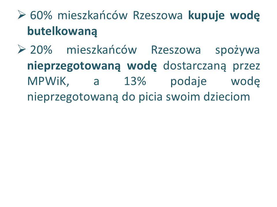  60% mieszkańców Rzeszowa kupuje wodę butelkowaną  20% mieszkańców Rzeszowa spożywa nieprzegotowaną wodę dostarczaną przez MPWiK, a 13% podaje wodę nieprzegotowaną do picia swoim dzieciom