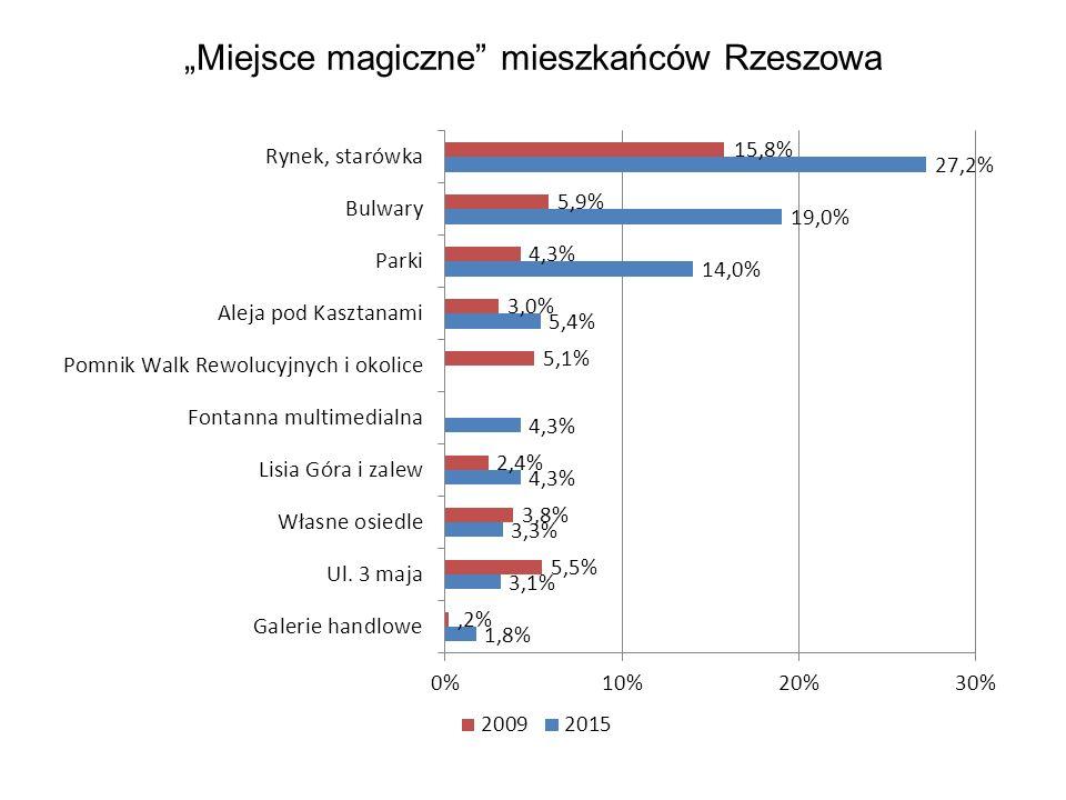"""""""Miejsce magiczne mieszkańców Rzeszowa"""