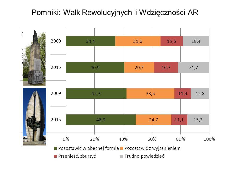 Pomniki: Walk Rewolucyjnych i Wdzięczności AR
