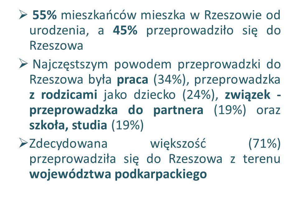  Blisko ¾ mieszkańców (73%) nie zamierza wyprowadzać się z Rzeszowa w ciągu najbliższych 5 lat, 21% nie potrafiło wypowiedzieć się na ten temat, a wyprowadzenie się z Rzeszowa planuje 5% mieszkańców  Najczęstszym powodem wskazanym przez 45% osób myślących o wyprowadzeniu się z Rzeszowa jest praca  Najczęściej planowanym kierunkiem przeprowadzki są inne województwa (39% wskazań)